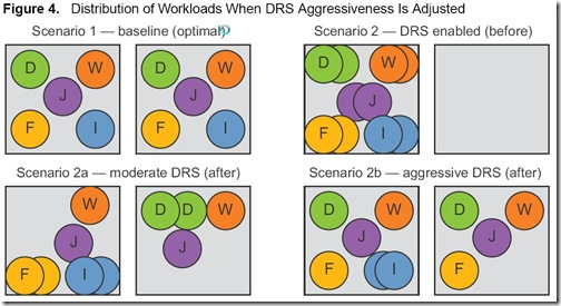 DRS workload distribution