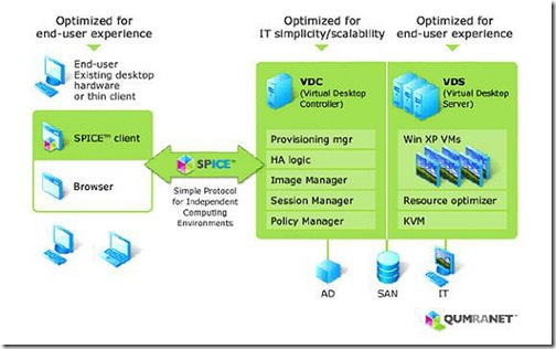 Solid ICE Virtual Desktop Infrastructure
