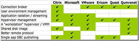 VDI-capabilities-July-2008
