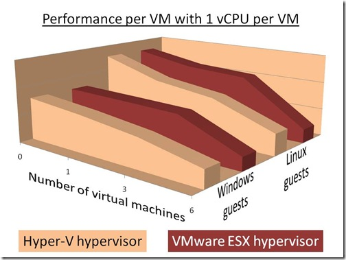 Performance with 1 vCPU per VM