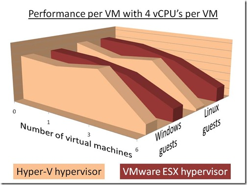 Performance with 4 vCPU per VM