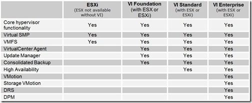 VMware Infrastructure Comparison