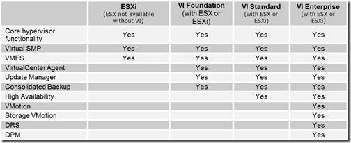 VMware Infrastructure Comparison