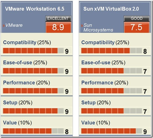 VMware Workstation vs VirtualBox