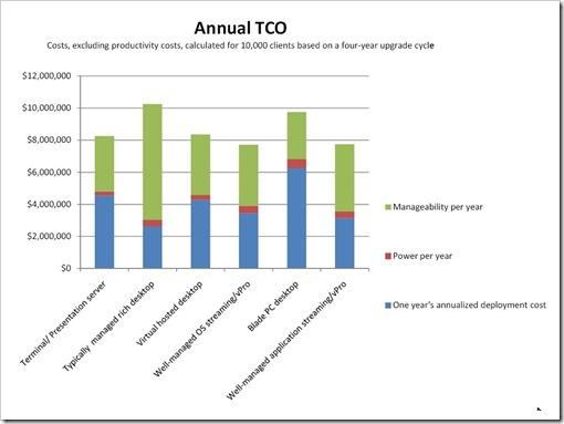 Annual desktop TCO