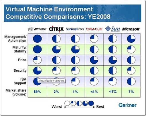 Gartner virtualization
