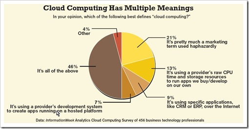 Meaning of cloud computing