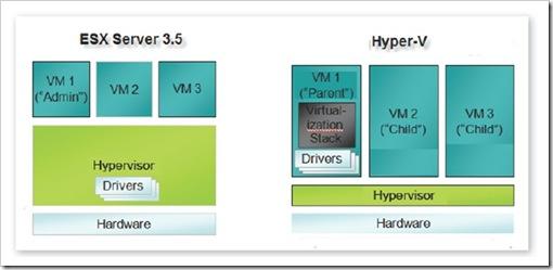 ESX versus Hyper-V