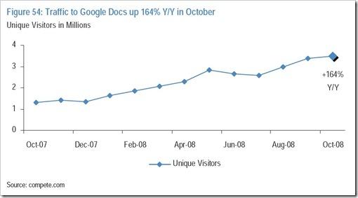 J.P.Morgan - Google Docs Unique Visitors