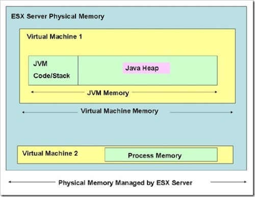 JVM and ESX