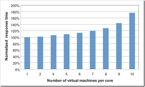 Number of vm's per core