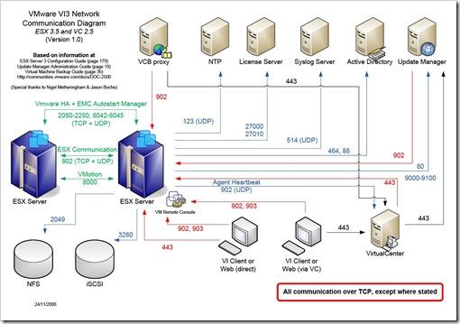 VMware port diagram