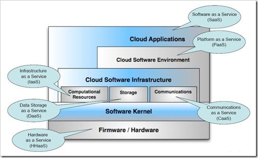 Cloud Ontology