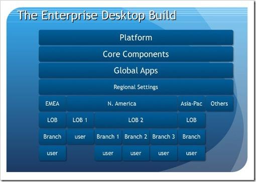 Desktop Build