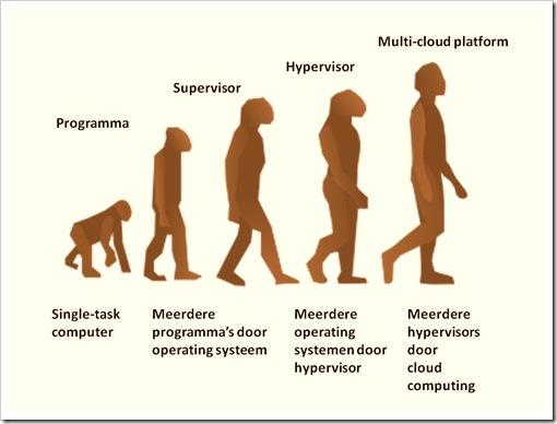 Hardware-virtualisatie als evolutionaire stap naar cloud computing - Bert Bouwhuis