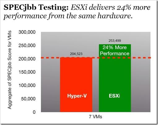 Hyper-V versus ESXi