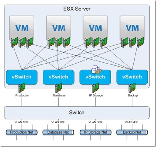 vSwitches with multiple networks