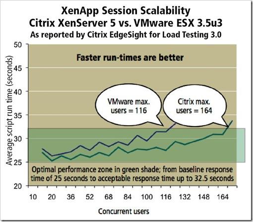 Citrix XenServer versus VMware ESX