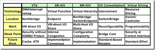 IO virtualization