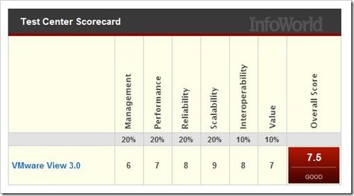 VMware View score