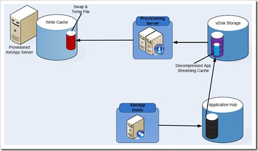 XenDesktop deployment
