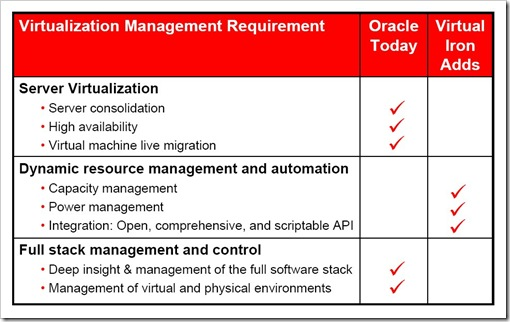 Oracle acquires Virtual Iron