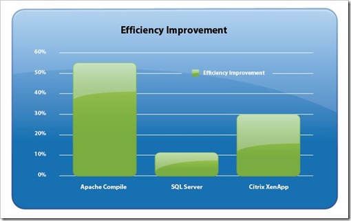 vSphere efficiency improvement