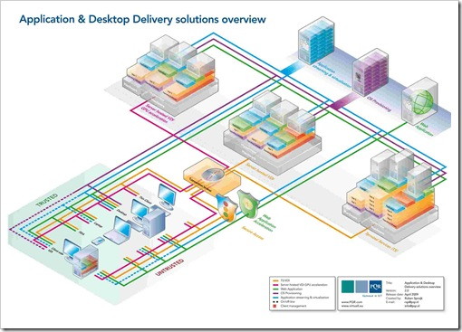 Application-and-desktop-delivery