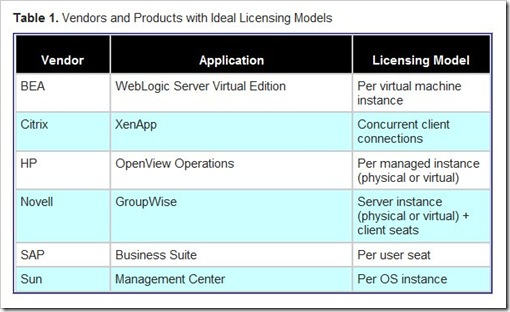 Ideal Software Licenses