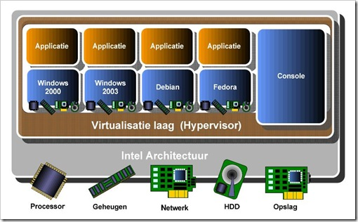 Virtualisatie