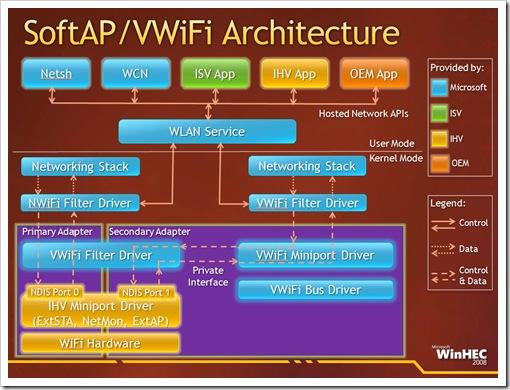 VirtualWiFi
