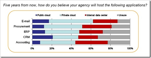 Cloud Computing Survey - 5 years from now