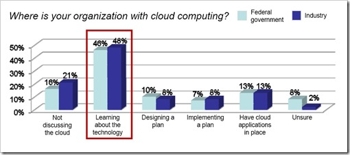 Cloud Computing Survey - now