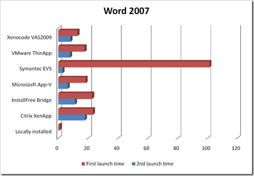 LaunchTimeComparison