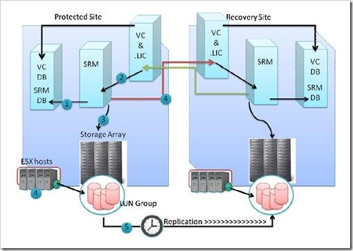 SRM architecture