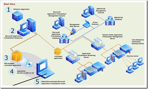 Virtualization poster