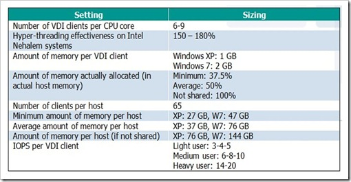 VDI clients per core