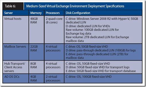 Exchange Server 2010 virtualized