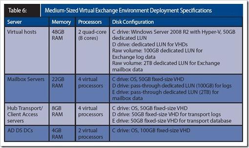 Exchange Server 2010 virtualized