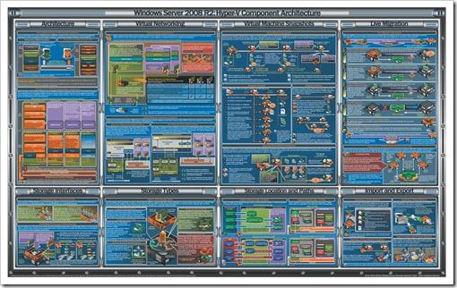 Hyper-V overview