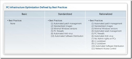 VDI best practices