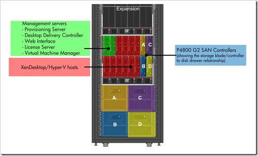 HP VDI Reference Architecture