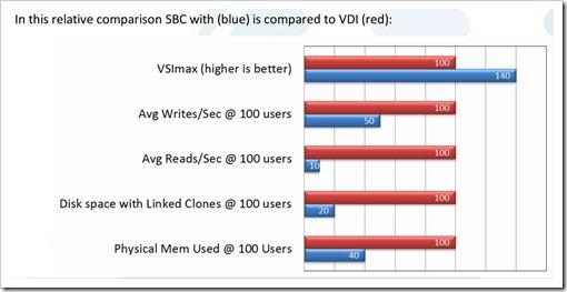 SBC vs VDI