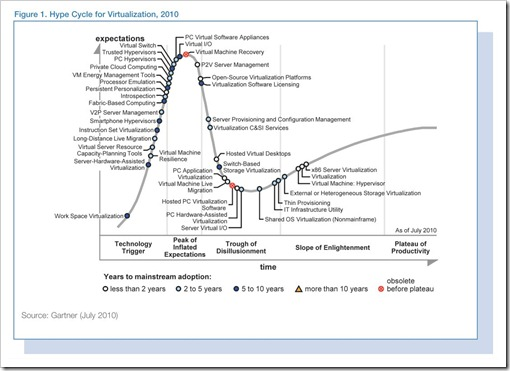 Vurtualization Hype Cycle