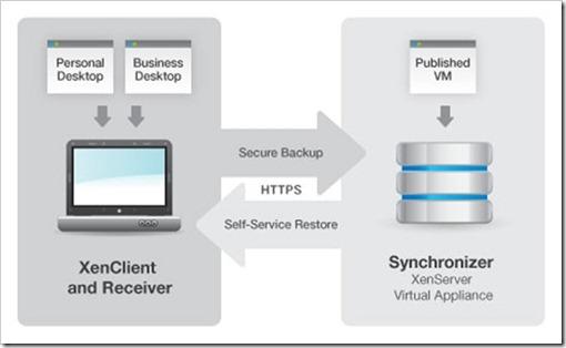 XenClient architecture