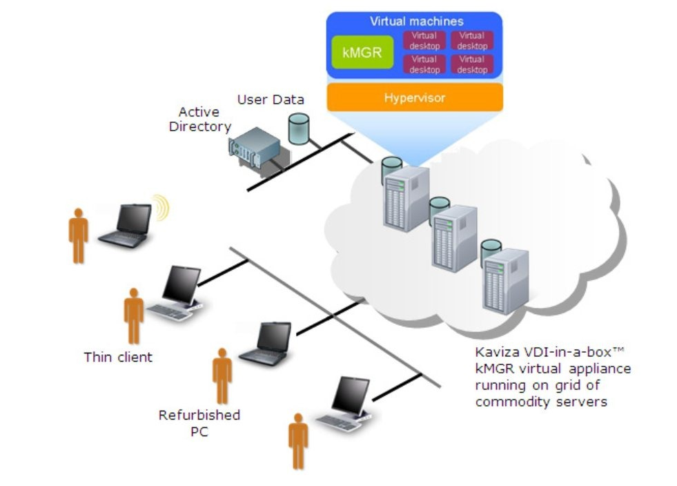 Citrix Systems - Vdi In A Box - Box Information Center