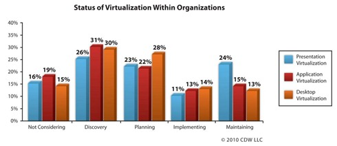 Client virtualization survey