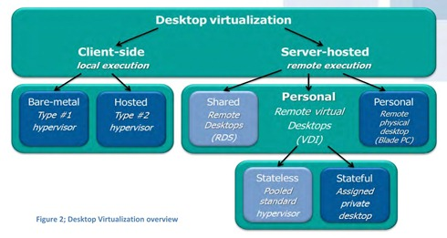 VDI overview
