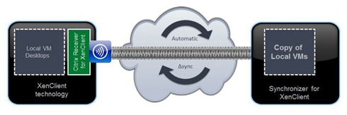 XenClient Synchronizer