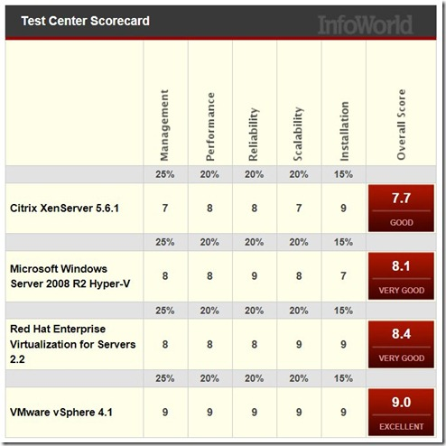 Virtualization test results